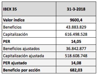 PER máximo y mínimo del IBEX 35 desde2015