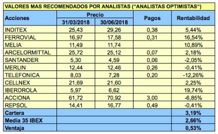 Valores del IBEX 35 más y menos recomendados por los analistas para el tercer trimestre de2018