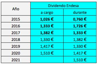 Calendario Dividendos 2020.Los Dividendos De Endesa En 2018 2020 Invesgrama