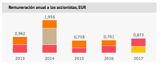 Calendario Dividendos 2020.Los Dividendos Futuros De Repsol Hasta 2020 Invesgrama