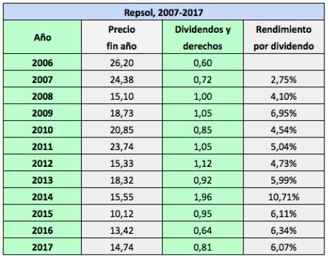 Calendario Dividendo Repsol.Los Dividendos Futuros De Repsol Hasta 2020 Invesgrama