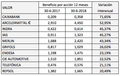 Beneficios por acción interanuales del IBEX 35 tras los resultados del primer semestre de2018