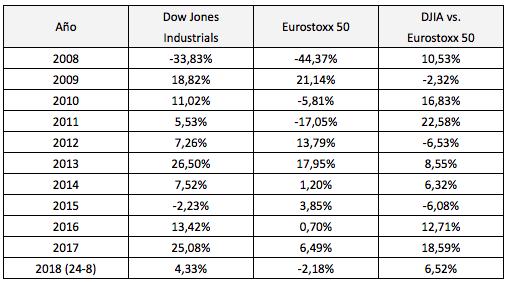 Bolsa americana 8 – Bolsa europea3