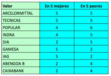 Mejores y peores valores del IBEX 35 en los últimos 16trimestres