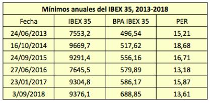 El IBEX 35, cerca de su PER mínimo desde2012