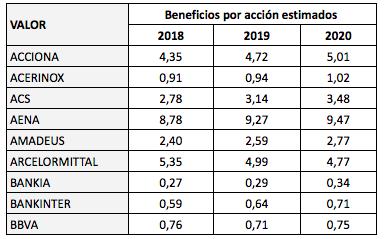 Beneficios por acción estimados de los valores del IBEX 35 en2018-2020