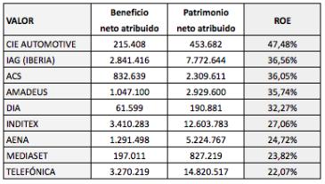 ROE de los valores del IBEX 35 y su grado defiabilidad