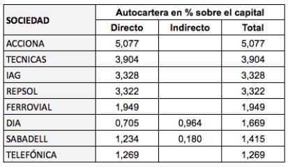 Autocartera de las empresas del IBEX 35 (noviembre2018)