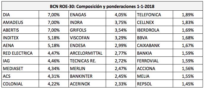 Composición del BCN ROE-30 el 1 de enero de 2018. DIA era uno de los tres valores con ponderación máxima, pero perdió un 85% en 2018.