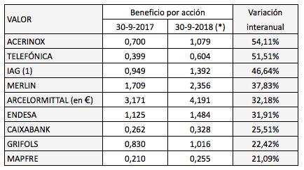 IBEX 35: precios a la baja y beneficios alalza