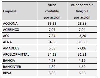 Valor contable tangible de las compañías del IBEX35