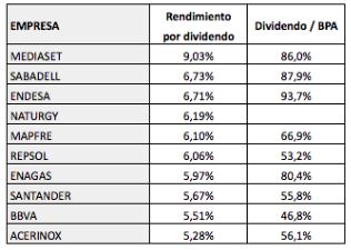 ¿Son sostenibles los altos dividendos delIBEX?