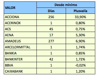 Mínimos anuales de los valores del IBEX 35 (hasta el7-12-2018)
