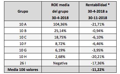 Rentabilidad bursátil de las empresas del mercado continuo según su ratio ROE (mayo-noviembre2018)