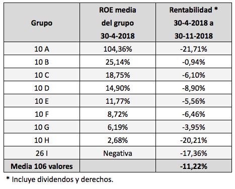 Rentabilidad Bursátil De Las Empresas Del Mercado Continuo Según Su Ratio Roe Mayo Noviembre 2018 Invesgrama