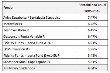 Los fondos de inversión más rentables en bolsa española desde2005