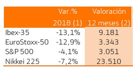 Perspectivas para 2019 – 2020 segúnBankinter