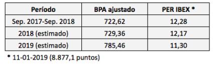 El PER del IBEX 35 estimado para 2018 y2019