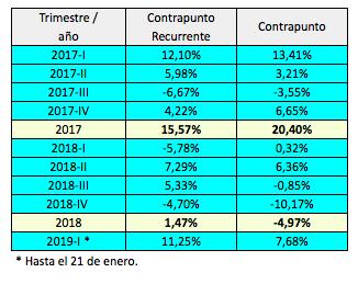 La cartera Contrapunto vs. la ContrapuntoRecurrente