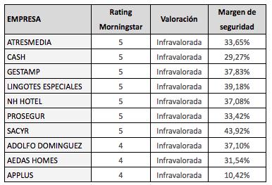Valor intrínseco y margen de seguridad de las medianas y pequeñas empresas de la bolsa española segúnMorningstar