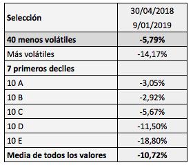 Los valores menos volátiles de la bolsa española, más rentables que lamedia