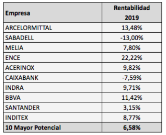 """Los valores del IBEX con """"menor potencial"""" ya son los másrentables"""