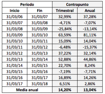 La cartera Contrapunto con actualizaciones anuales vs.trimestrales