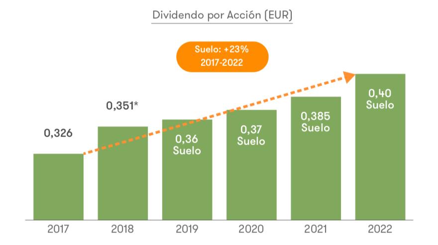Calendario Dividendos 2020.Dividendos De Iberdrola Previstos Para 2019 2022 Invesgrama