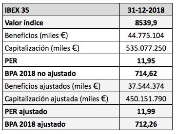 El ratio PER y el beneficio por acción del IBEX 35 con los resultados de2018