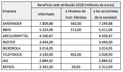 Ranking por beneficio neto real de las empresas del IBEX 35 en 2018(corregido)
