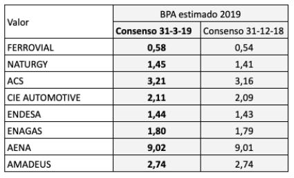 Beneficios por acción del IBEX 35 estimados para 2019: los analistas revisan a labaja