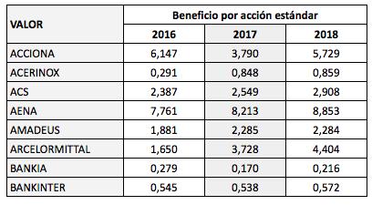 Beneficios por acción de los valores del IBEX 35,2012-2018