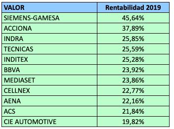 Las empresas no financieras del IBEX 35 ya se revalorizan un 15% en2019