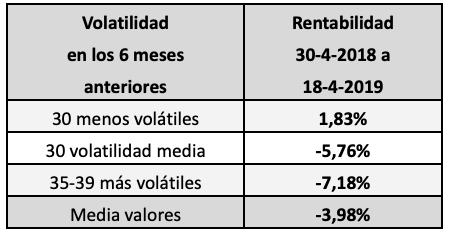 Los valores menos volátiles del mercado continuo, los másrentables