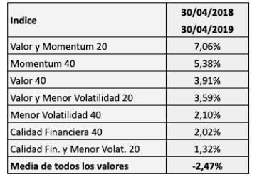Las mejores estrategias en bolsa española en los últimos 12 meses (mayo 2018-abril2019)