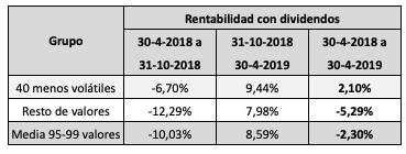 Valores más y menos volátiles de la bolsa española: resultados y nuevoranking