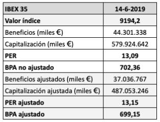 Actualización del ratio PER del IBEX 35 con los beneficios interanuales a marzo de2019