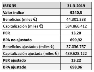 Evolución del beneficio por acción del IBEX 35 desde diciembre de 2017, portrimestres