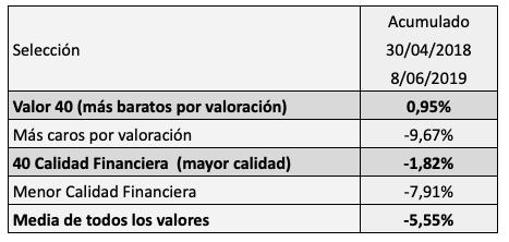 Valor o Calidad como criterios de selección deacciones