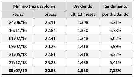 Enagás: rendimiento por dividendo tras cada desplome desde2009