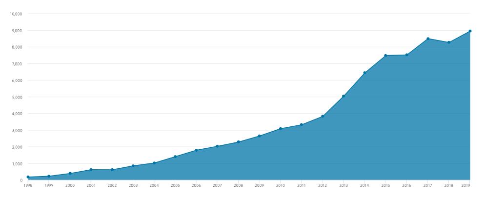 El fondo de pensiones de Noruega: en qué invierte y cuántogana
