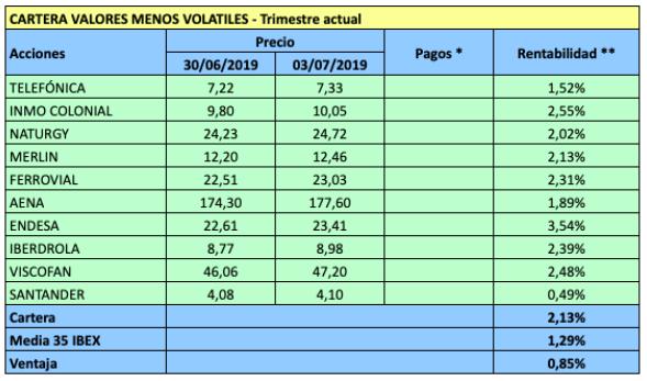 Valores menos volátiles del IBEX para el tercer trimestre de2019