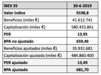 El beneficio por acción del IBEX 35 solo ha subido un 5,8% en dosaños
