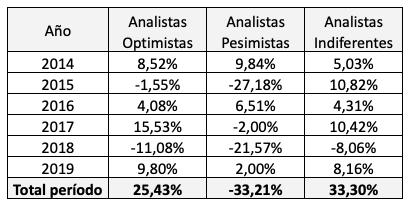 Los valores del IBEX más y menos recomendados por los analistas para el cuarto trimestre de2019