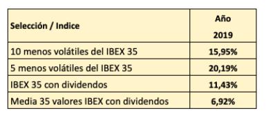 Valores menos volátiles del IBEX para el cuartotrimestre