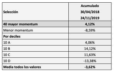 Seleccionar los valores que más suben en los últimos seis meses:resultados