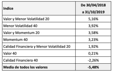 Estrategias más rentables en bolsa española en los últimos 18meses