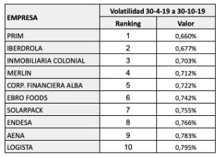 Ranking de volatilidad de los valores del mercadocontinuo