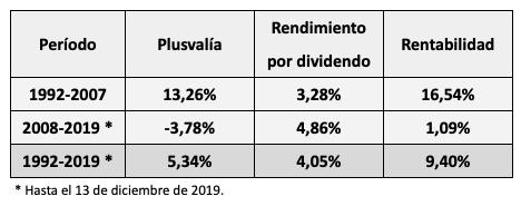 El rendimiento por dividendo del IBEX 35 desde 1992 ha sido del4,05%
