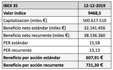 PER del IBEX 35 con los beneficios a septiembre de2019